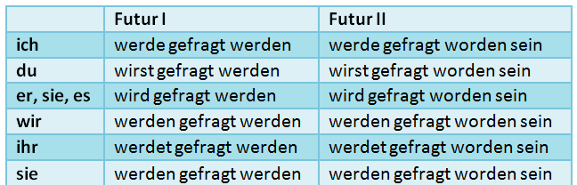 Futur I и Futur II