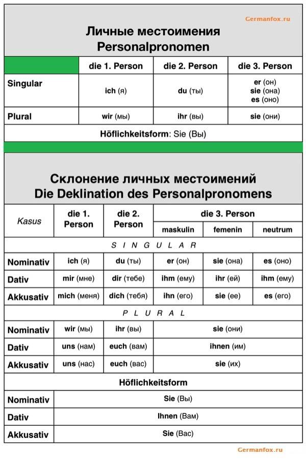 таблица - личные местоимения в немецком языке