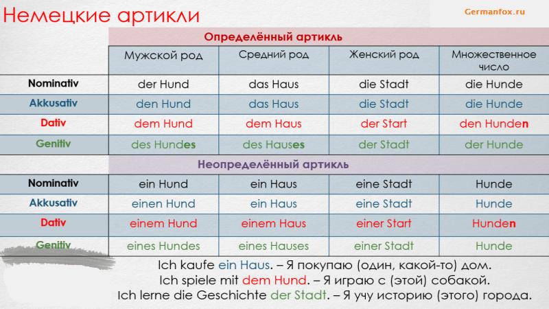 артикли в немецком языке таблица