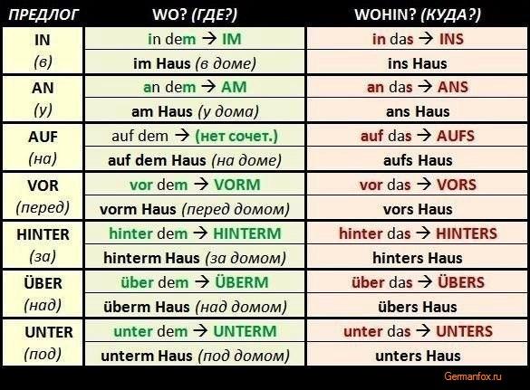 немецкие предлоги с переводом