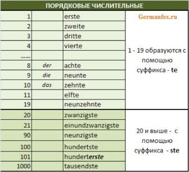 Числа и цифры в немецком языке