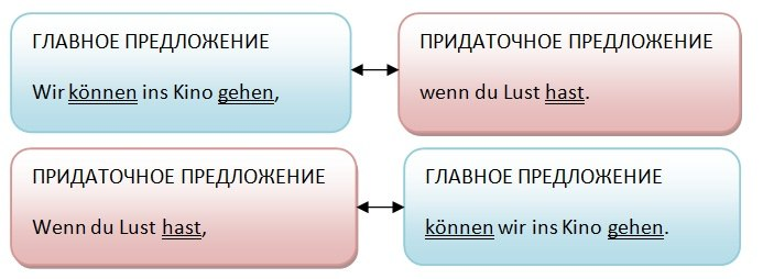 Порядок слов в немецком языке