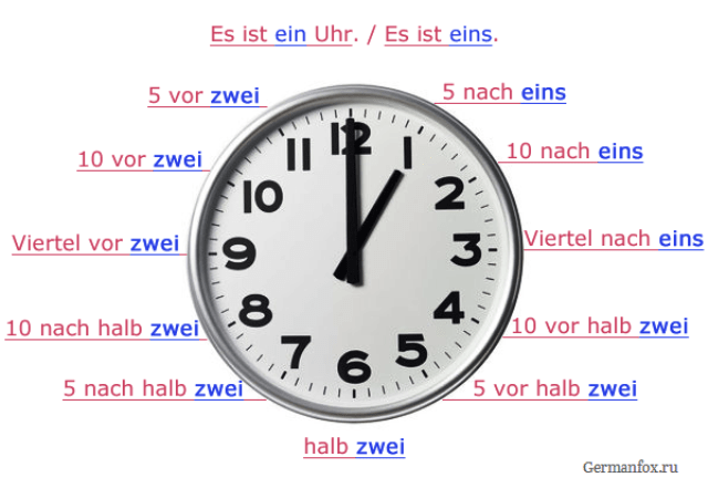 Wie spät ist es? - Сколько времени?