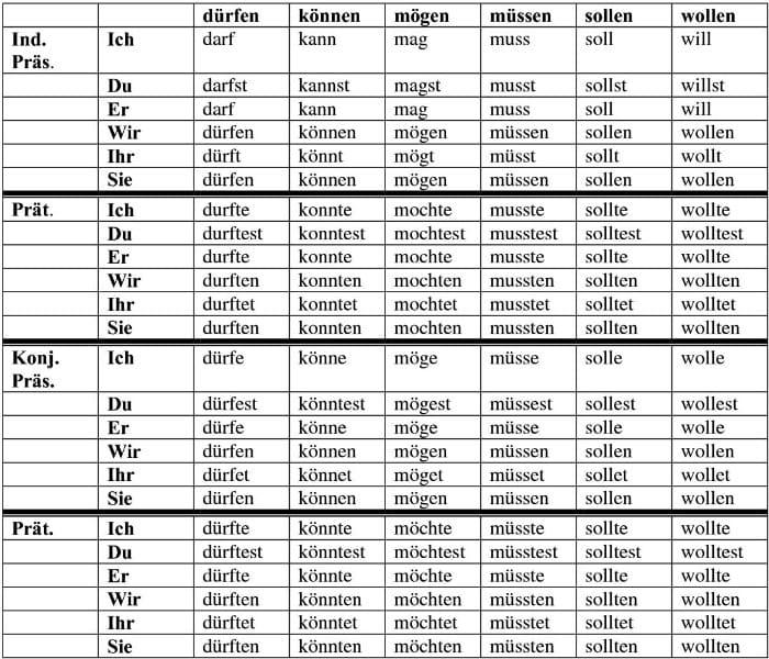сводная таблица по различным временным формам модальных глаголов