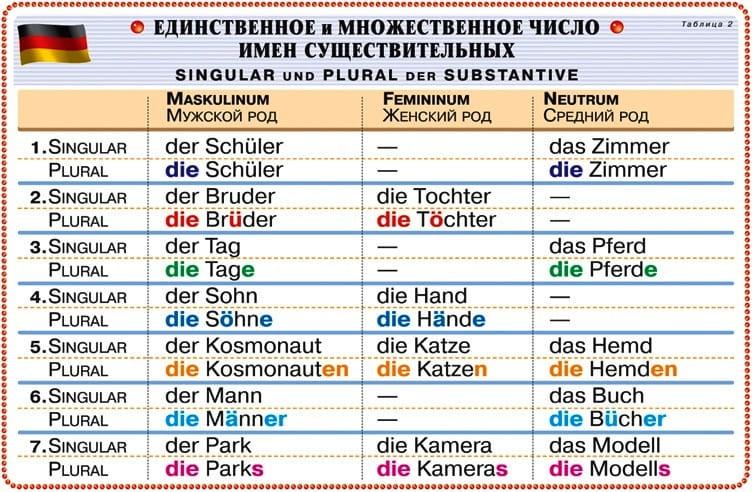 Как употреблять немецкие существительные во множественном числе