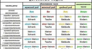 Дательный падеж в немецком языке