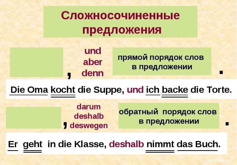 Порядок слов сложного предложения