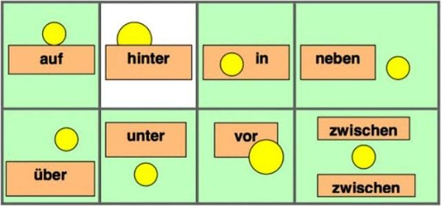 Предлоги места в немецком