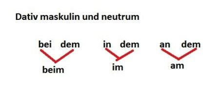 Слияние предлогов в немецком языке