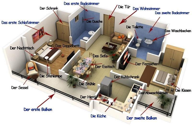 Тема Дом на немецком языке